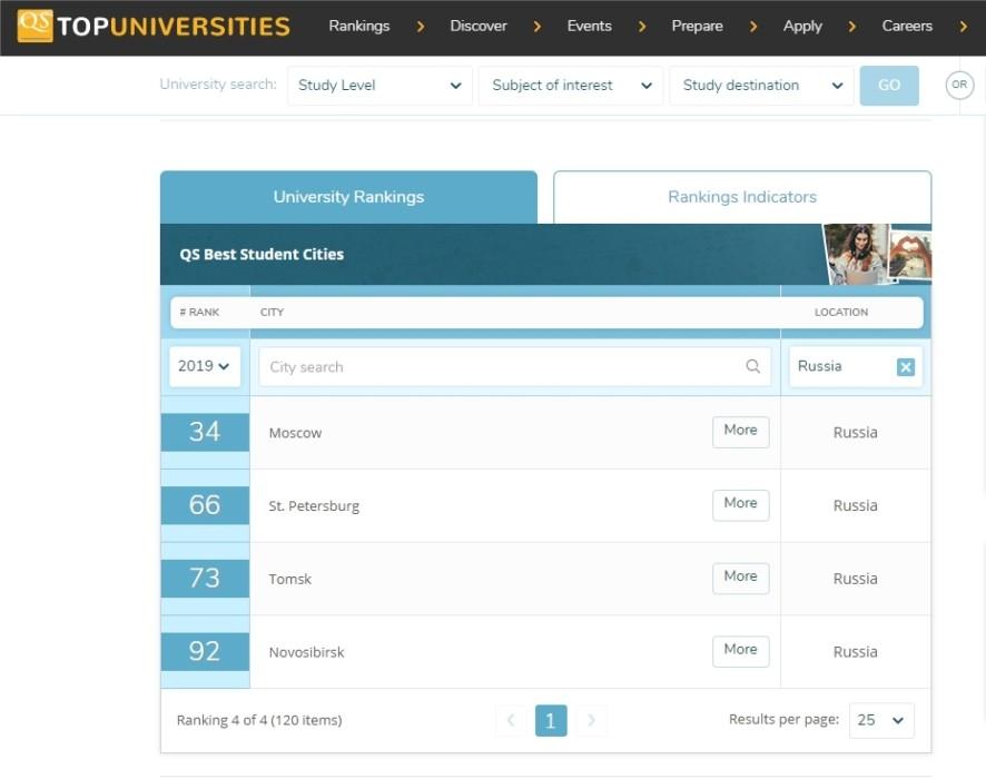 Томск второй год подряд входит в топ-3 лучших студенческих городов РФ