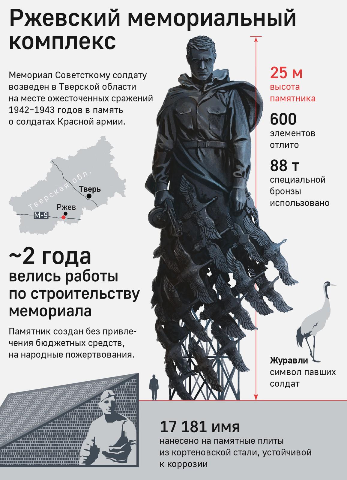 Путин и Лукашенко открыли мемориал Советскому солдату подо Ржевом
