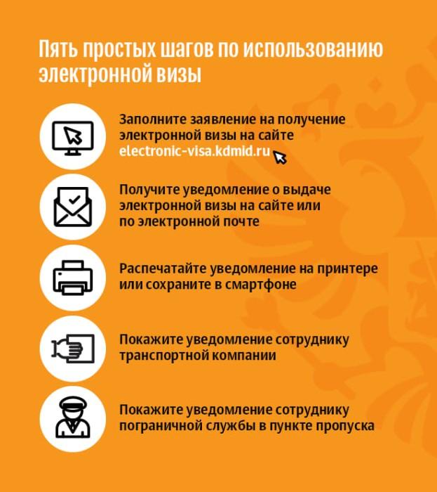 Обратите внимание: с 2021 года для въезда в Россию вводятся электронные однократные визы
