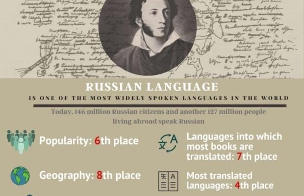 6 июня в мире отмечают Пушкинский день и День русского языка